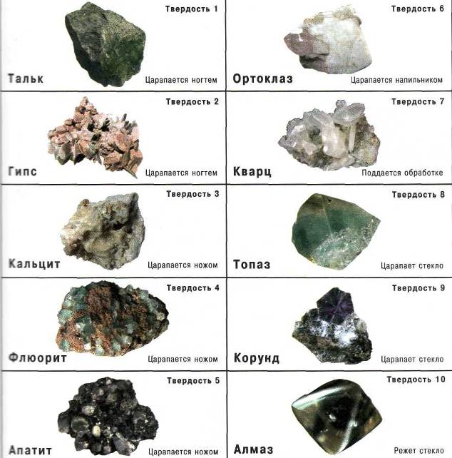 Таблица твердости камней